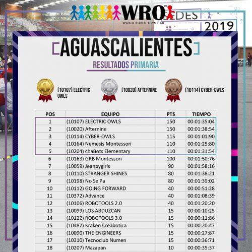 WRO 2019 Sede Aguascalientes Resultados 1
