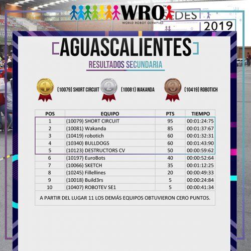 WRO 2019 Sede Aguascalientes Resultados 3