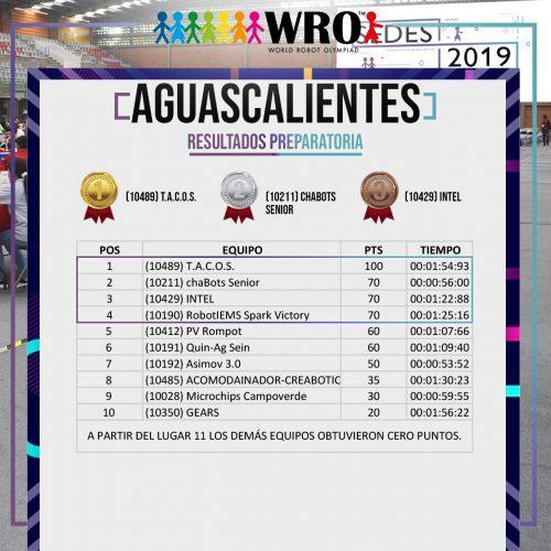 WRO 2019 Sede Aguascalientes Resultados 4