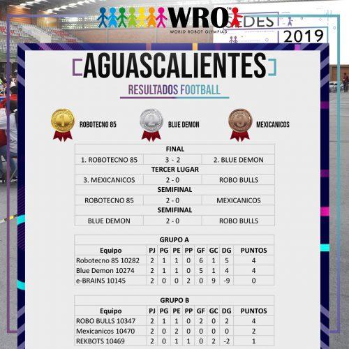 WRO 2019 Sede Aguascalientes Resultados 5