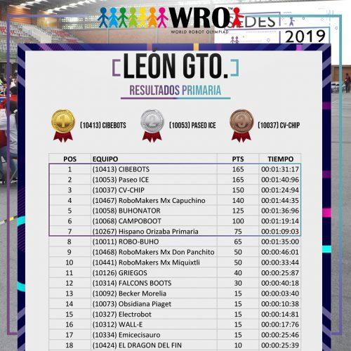 WRO 2019 Sede León Resultados 1