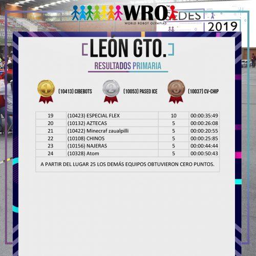 WRO 2019 Sede León Resultados 2