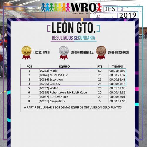 WRO 2019 Sede León Resultados 3