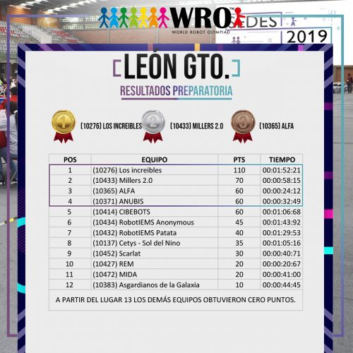 WRO 2019 Sede León Resultados 4