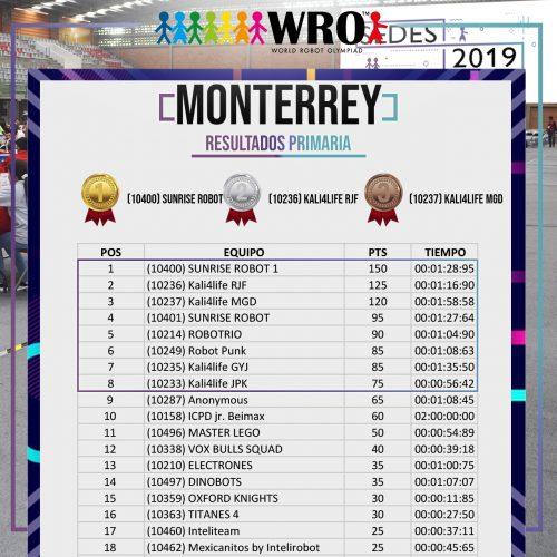 WRO 2019 Sede Monterrey Resultados 1