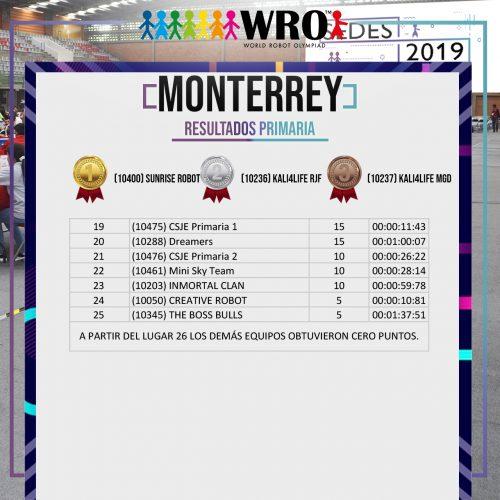 WRO 2019 Sede Monterrey Resultados 2