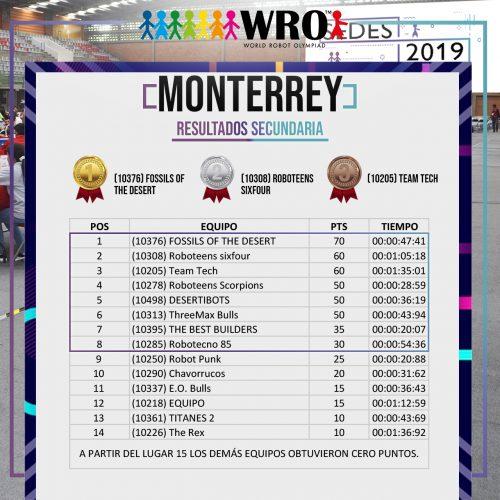 WRO 2019 Sede Monterrey Resultados 3
