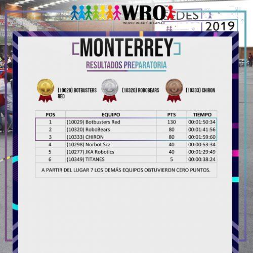WRO 2019 Sede Monterrey Resultados 4