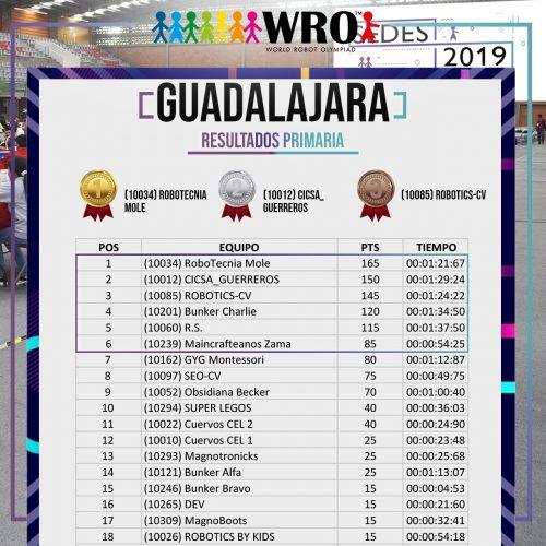 WRO 2019 Sede Guadalajara Resultados 1