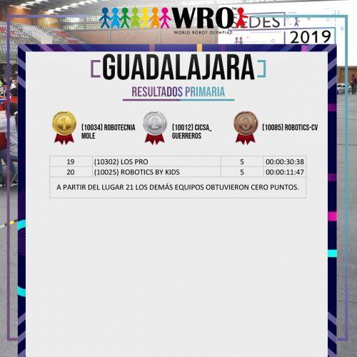 WRO 2019 Sede Guadalajara Resultados 2