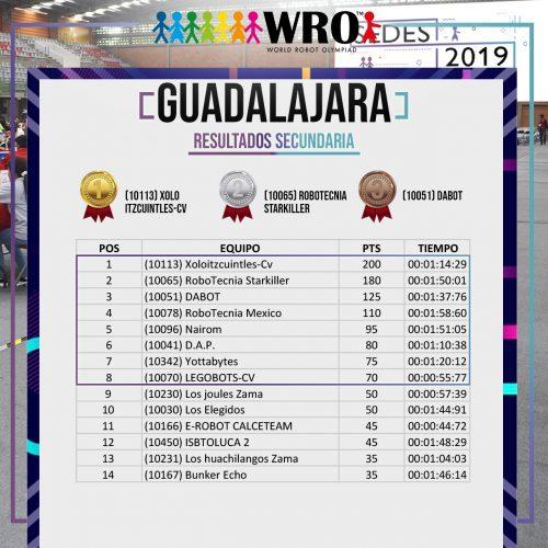 WRO 2019 Sede Guadalajara Resultados 3