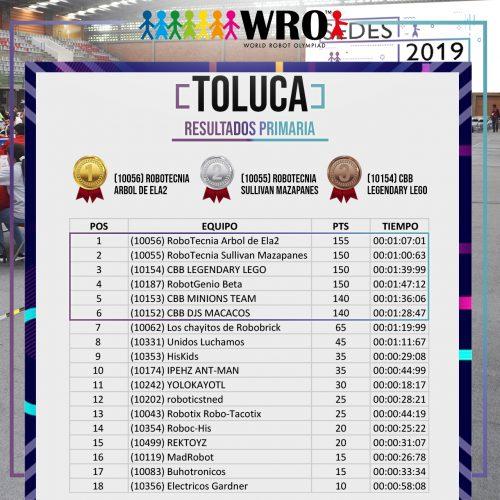 WRO 2019 Sede Toluca Resultados 1