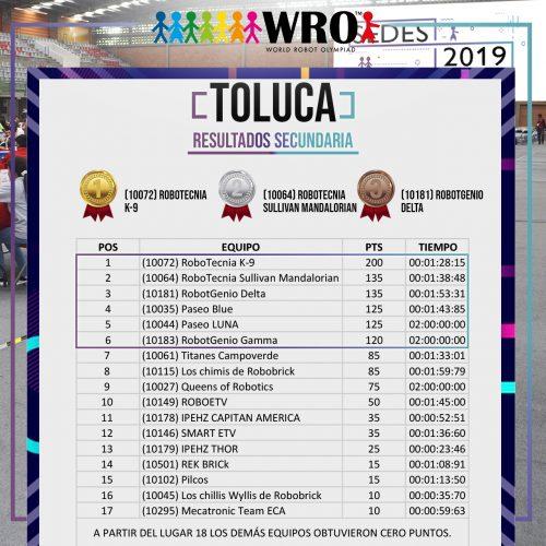 WRO 2019 Sede Toluca Resultados 3