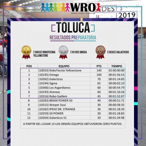 WRO 2019 Sede Toluca Resultados 4